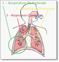 respiration complète